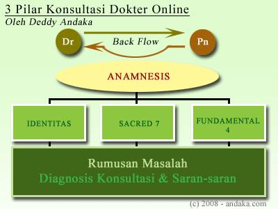 3_pilar_konsultasi_dokter_online.jpg