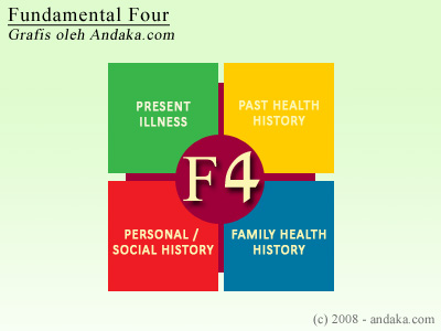 fundamental_four.jpg