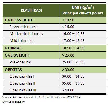Apakah Obesitas di Cover BPJS Kesehatan?