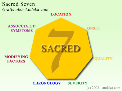 Sacred 7
